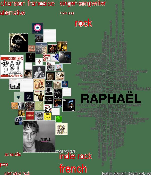 Lista Spotify - Last.fm